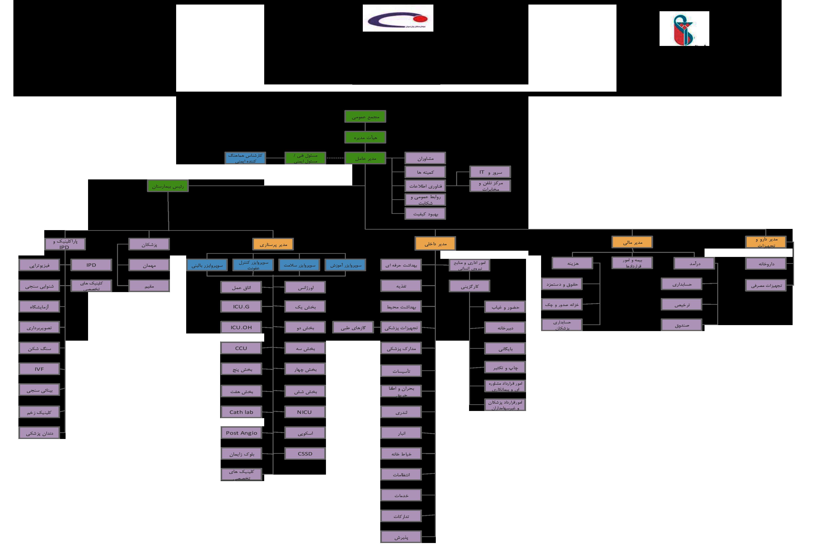 نمودار سازمانی بیمارستان پارسیان